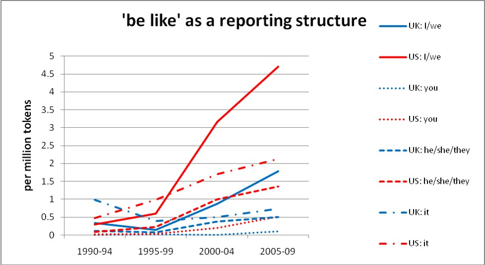 'be like' as reporting structure