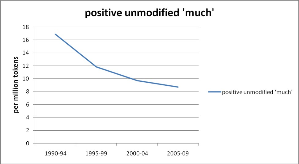Positive unmodified 'much'
